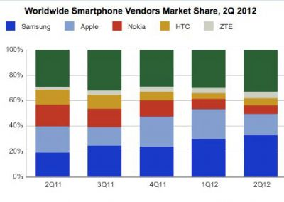 Samsung e Apple dominano il mercato degli smartphone