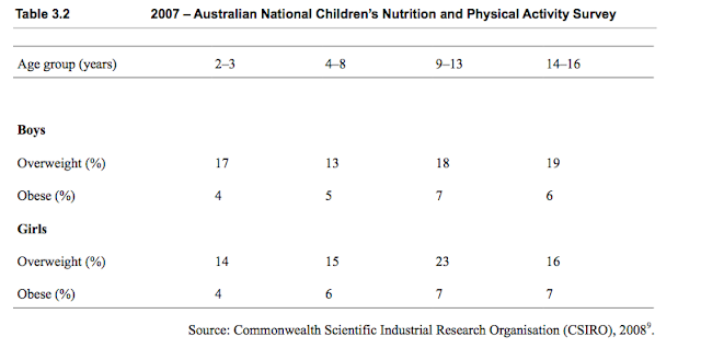 child obesity in australia Obesity prevention source child obesity adult obesity obesity consequences health risks economic costs common wealth of australia.