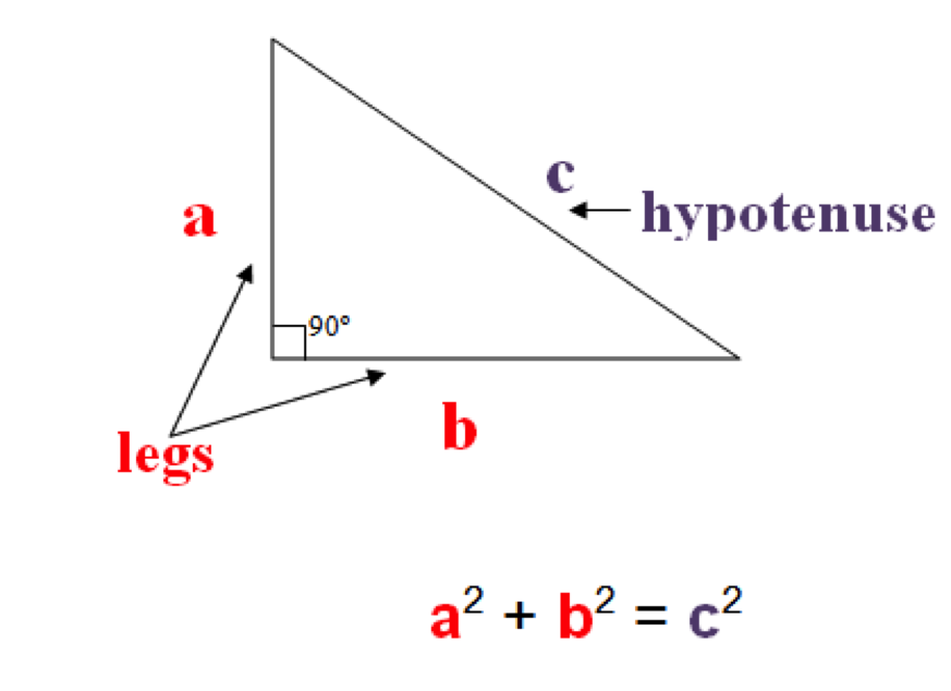 right angles theorem