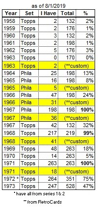 My Vintage Card Census
