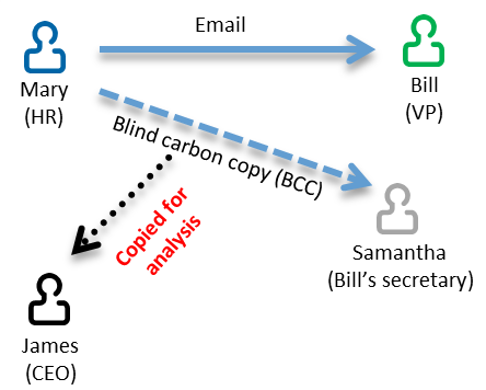 How to Send Email by Cc and Bcc