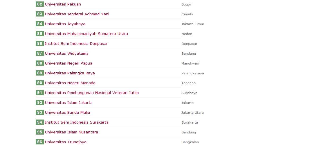 Ranking Universitas Trunojoyo Madura