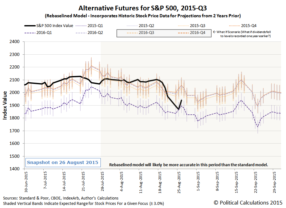 Alternative Futures - S&P 500 - 2015Q3 - Rebaselined Model - Snapshot 26 August 2015