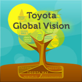 TOYOTA COMMUNITY AND FORUM
