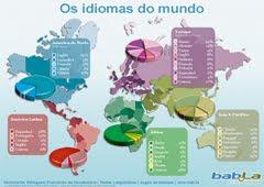 Idiomas del Mundo.