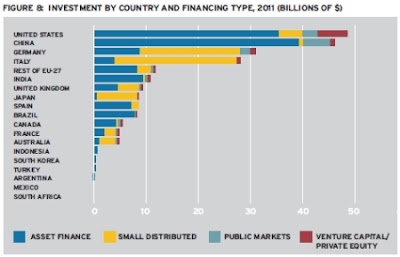2011 clean energy spending by country