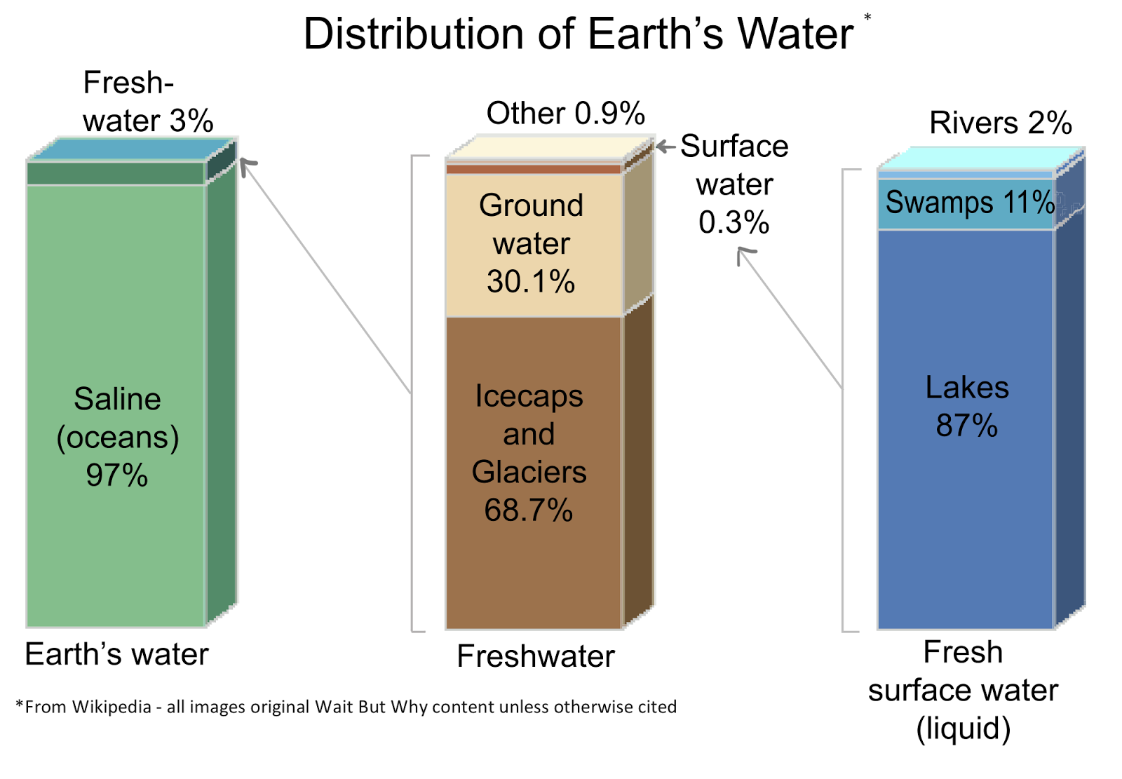 Putting All The Worlds Water Into A Big Cube Wait But Why - All oceans on earth