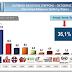 11,5% μπροστά η ΝΔ σε δημοσκόπηση της VPRC...