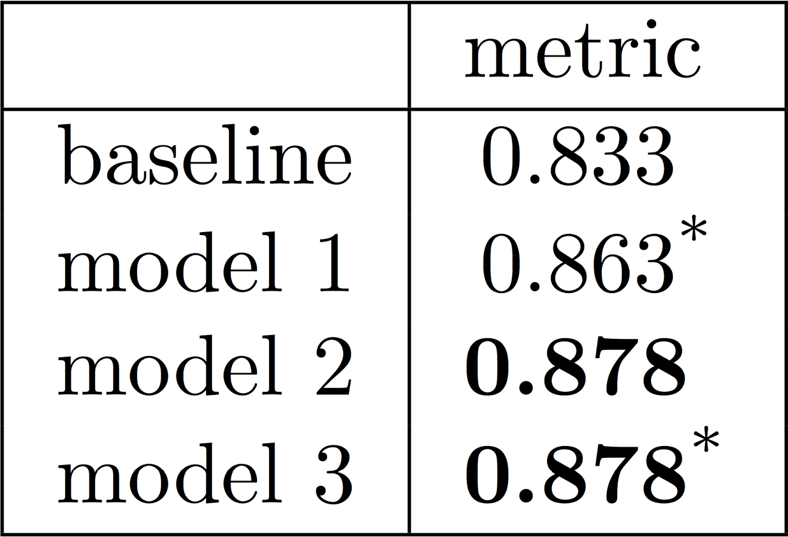 Latex aligned table with significance testing asterisk and bold and here is the latex code i used to generate it buycottarizona Gallery