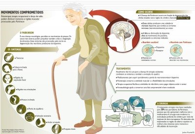 Beneficio da atividade fisica para Doenca de Parkinson