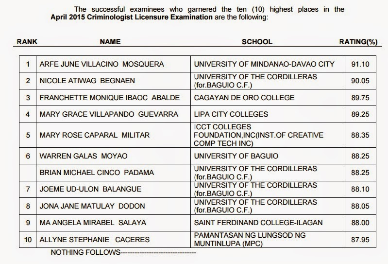 Top 10 List: April 2015 Criminology board exam released
