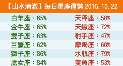 【山水清澈】每日星座運勢2015.10.22