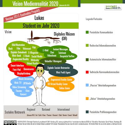 """Medienwolken Vision 2020, vorstellbare Medienrealität (Version Oktober 2013) – Ein Projekt von """"K2020 – Die Zukunft der Kommunikation"""""""
