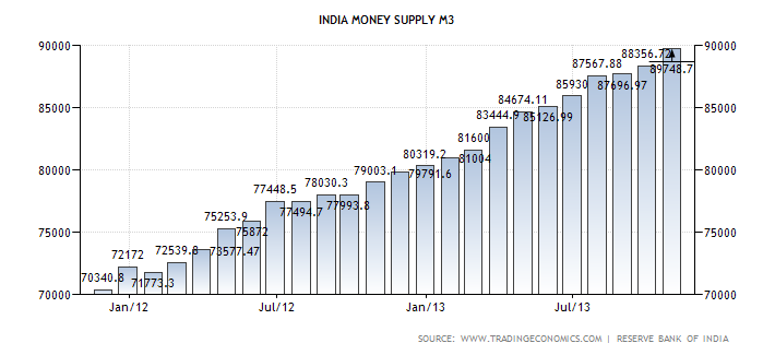 money supply in india In economics, the money supply (or money stock) is the total value of monetary assets available in an economy at a specific time there are several ways to define money,.
