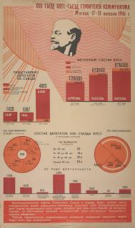 советская инфографика