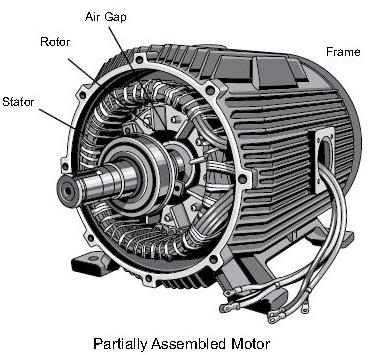 New Blogger In Google Information Ac Motor Construction
