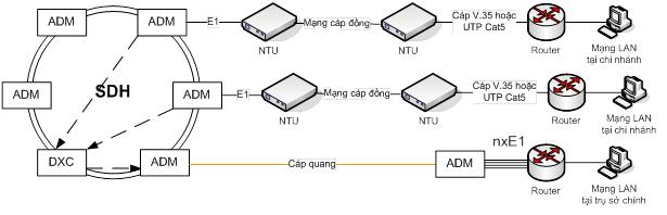 Mô hình kết nối chi nhánh