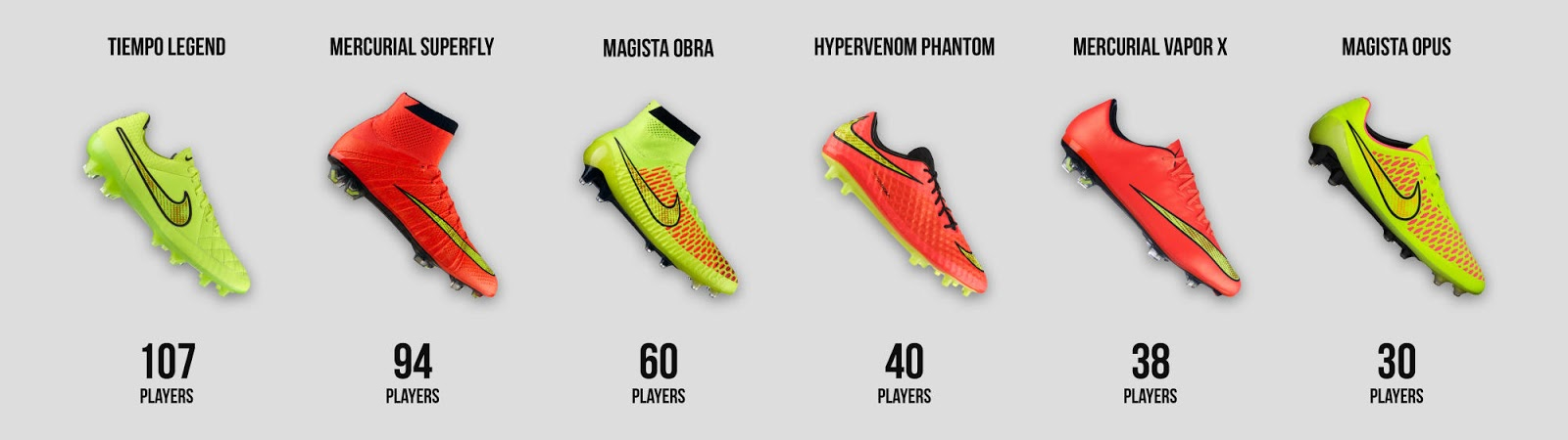 2014 world cup football boots battle a detailed look