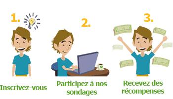 Sondage rémunéré en ligne - MySurvey FR