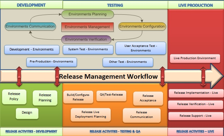 Mohapatras Release Management Blog