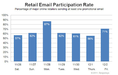 Click to view the Dec. 2, 2011 Retail Email Participation Rate larger