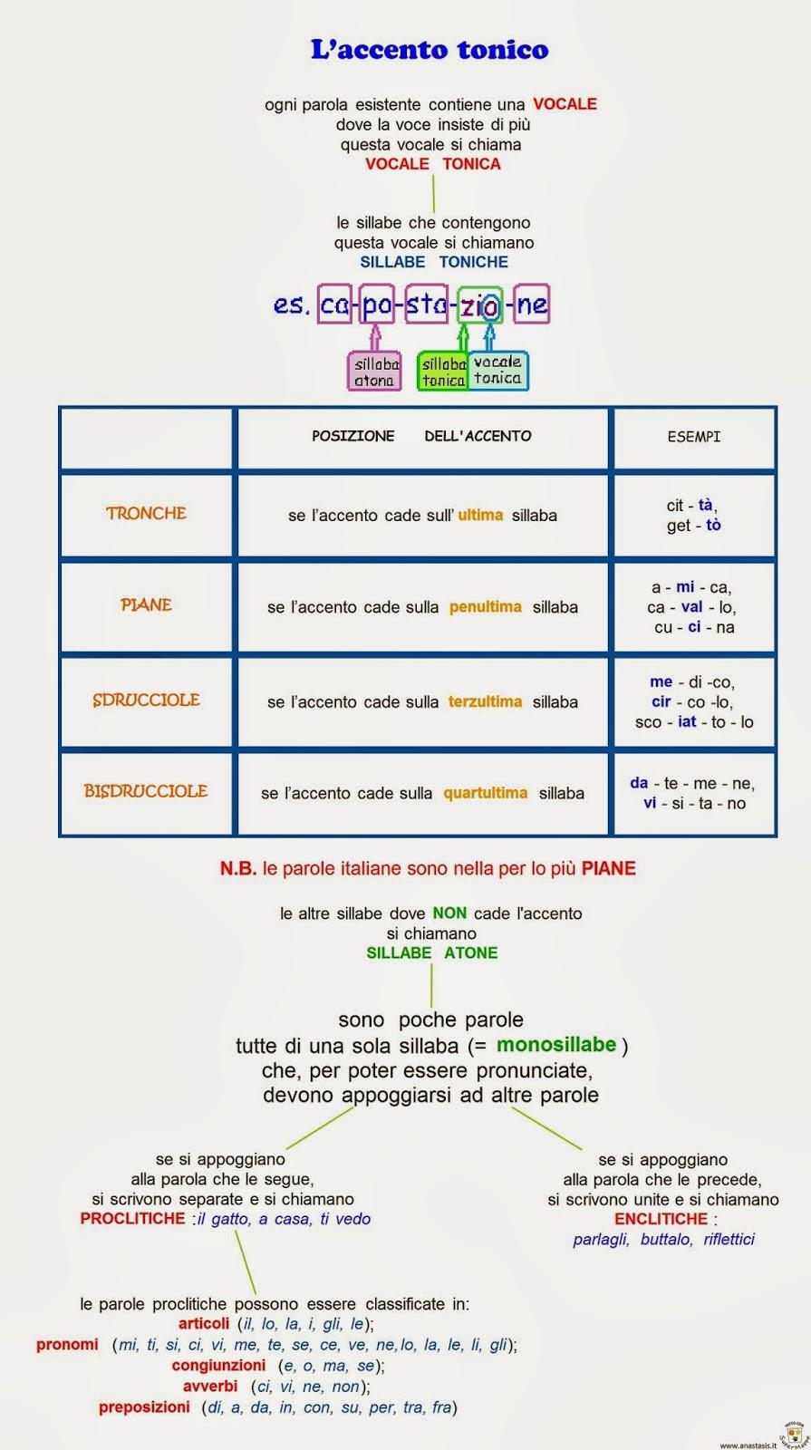 Paradiso delle mappe settembre 2013 for Accenti francesi