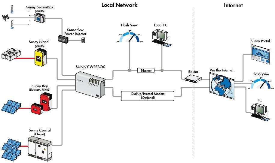 Pembangunan berkelanjutan photovoltaik sistem on grid gambar 18 sistem komunikasi energi berbasis web ccuart Images