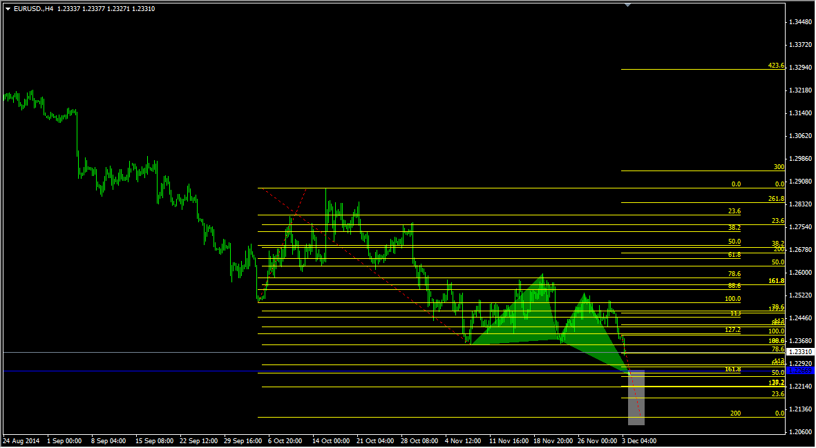 emerging butterfly pattern on EURUSD