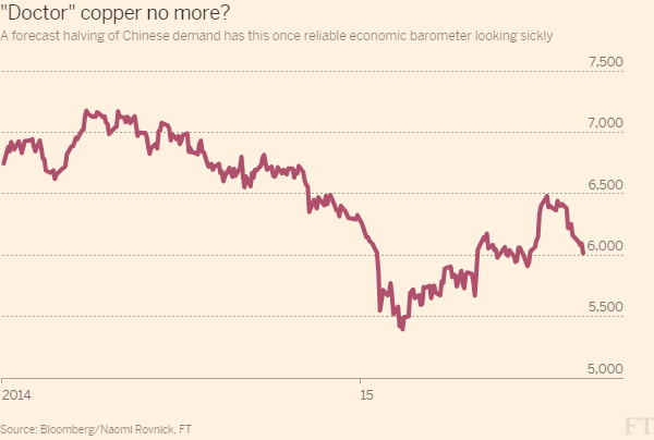 Copper submerges below $6000 as global factories sputter