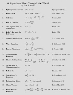 http://www.businessinsider.com/17-equations-that-changed-the-world-2014-3
