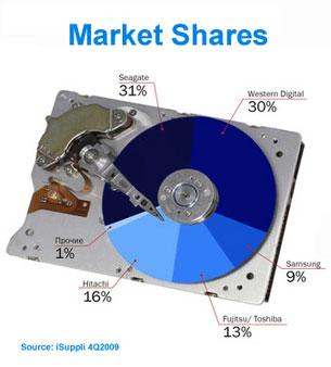 Hasil Riset Hard Disk (HD) Pasar