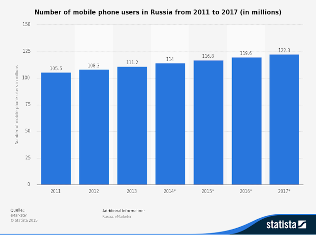 """mobile user base in russia grow 16%"""