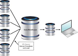 Estrutura de um Data Warehouse com Diversos Bancos de Dados