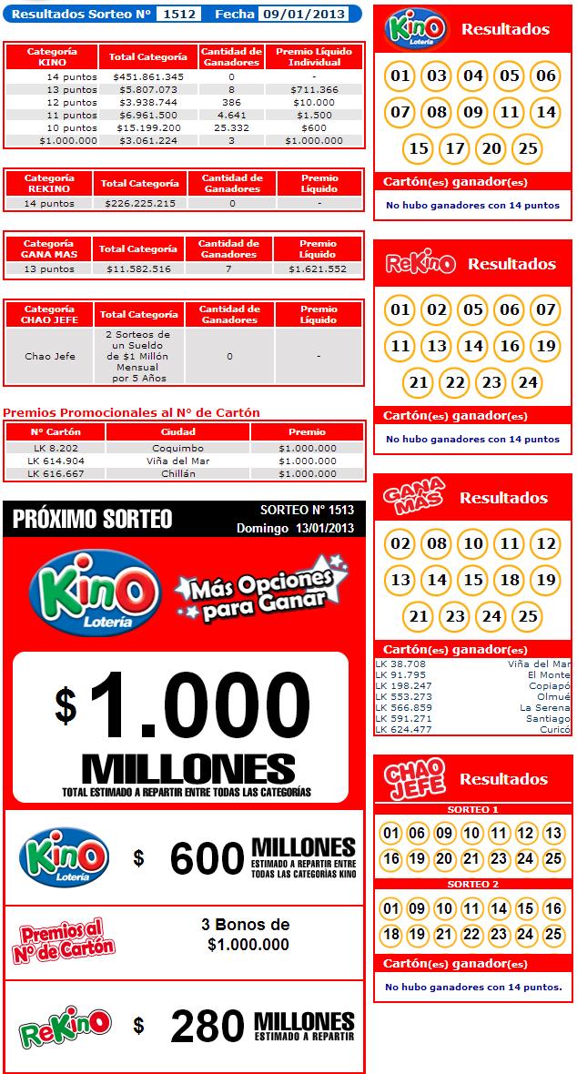 Resultados Kino Sorteo 1512 Fecha 09/01/2013