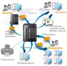 Advanced Restore - Virtual Server Agent for VMware