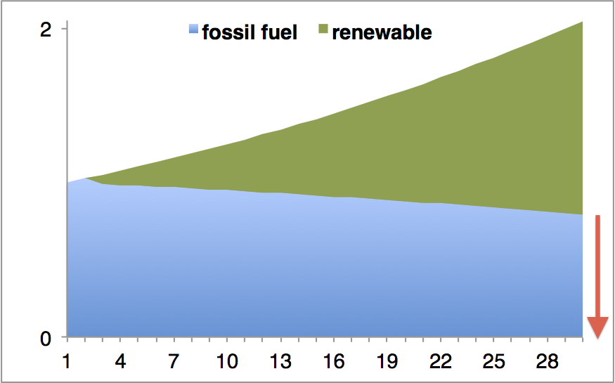 judicious use of fossil fuel A policy change that extends the dominance of fossil fuel use in transportation, that slows improvement in vehicle fuel economy standards, or keeps us on a path of increased carbon emissions in the transportation sector is unacceptable.