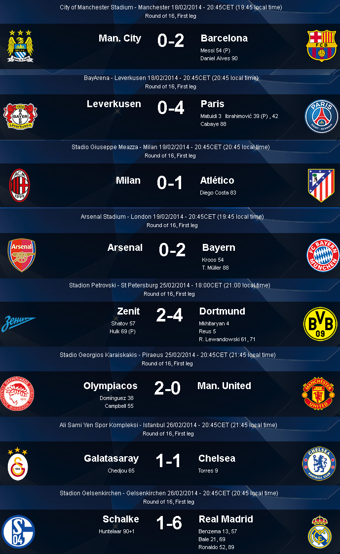 UEFA Champion League - Round 16 Result