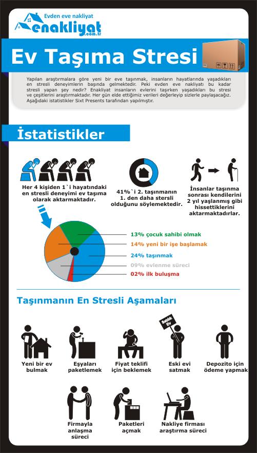 evden eve nakliyat istatistikleri