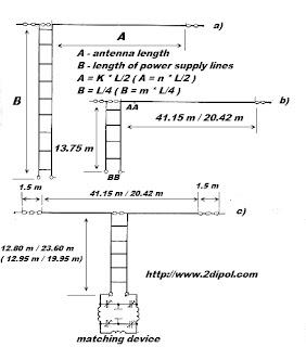 wire antenna Zeppelin