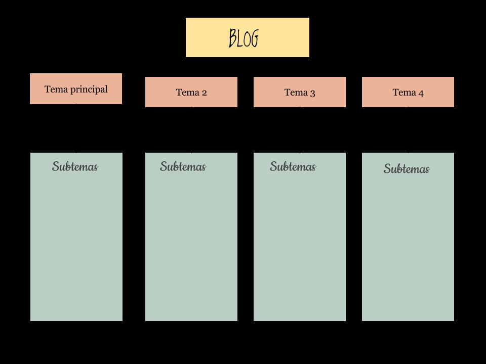 temas de un blog