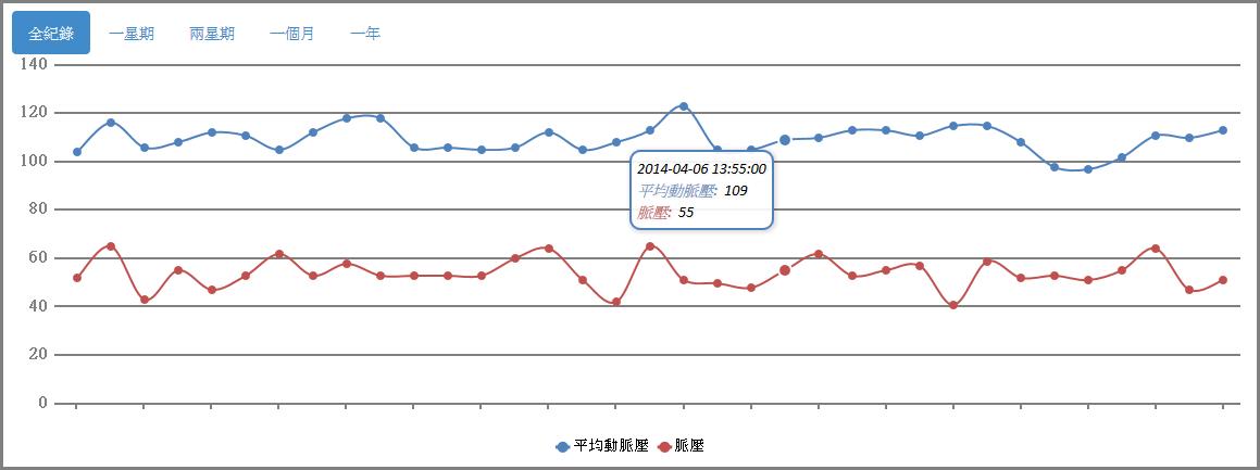 血脈流-雲端血壓記錄系統-趨勢圖-進階