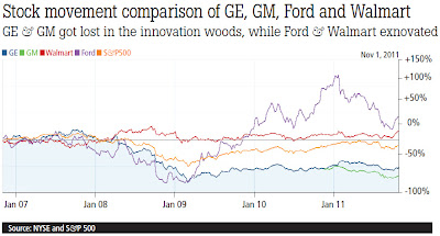 Stock movement comparison of GE, GM, Ford and Walmart