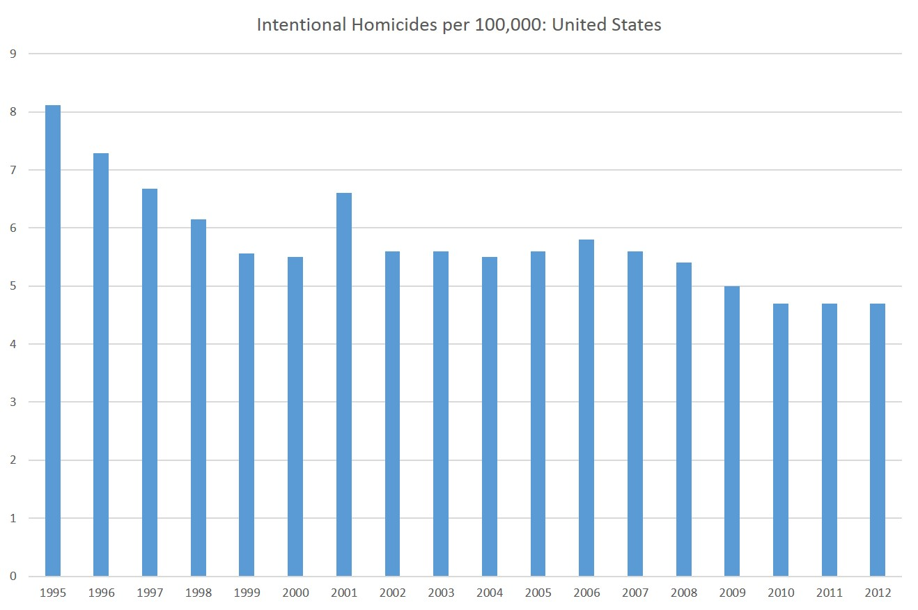 Pew Homicide Rates Cut In Half Over Past 20 Years While New Gun Ownership Soared