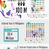 Increasing Internet Penetration Changing…