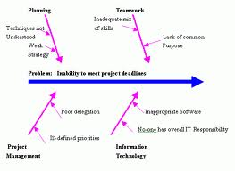 Smart management techniques for team decision making or do you common uses of the ishikawa diagram are product design and quality defect prevention to identify potential factors causing an overall effect ccuart Choice Image