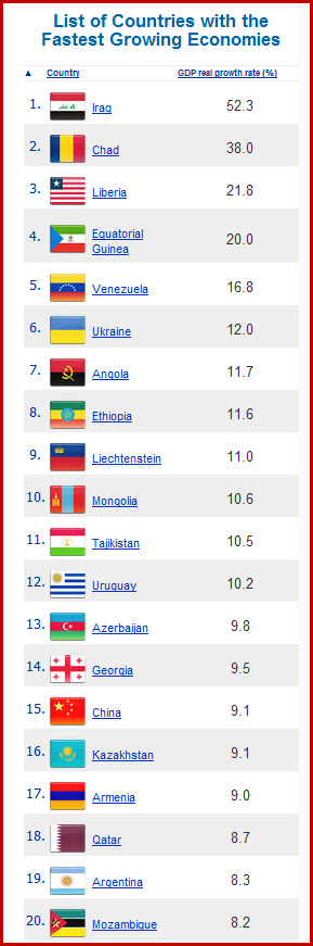 Emerging Geo's: Top 10 Countries With Fastest Growing ...