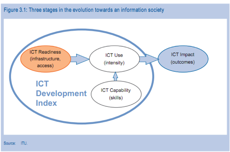 Thesis Topics for Master & PhD in ICT Information & Communication