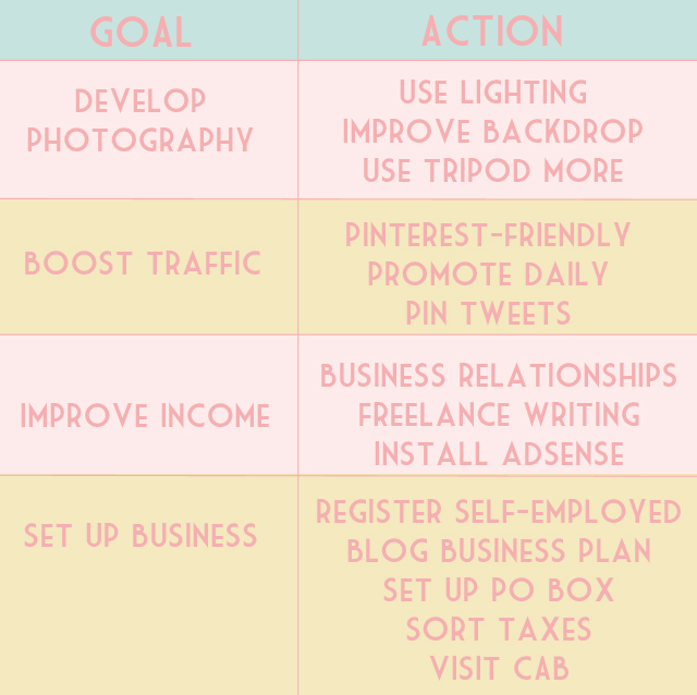 2015 blog goals