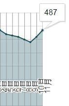 十一月均重/g