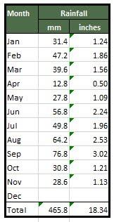 Ossett Rainfall 2017
